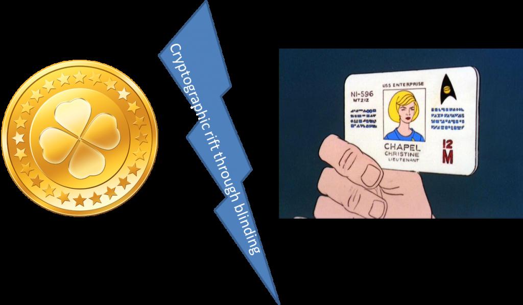 identity-token