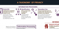 A taxonomy of privacy.top