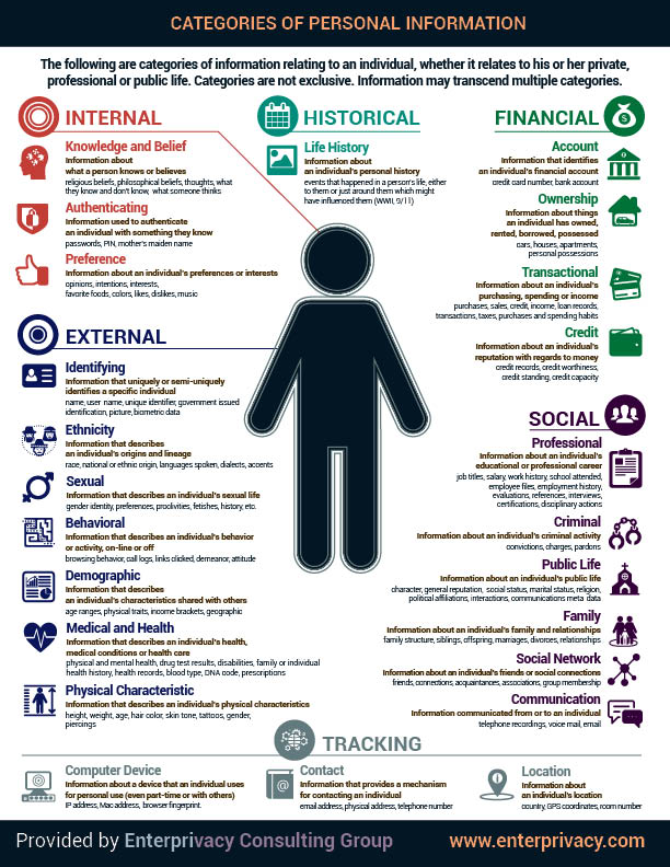 categories of personal information enterprivacy consulting group
